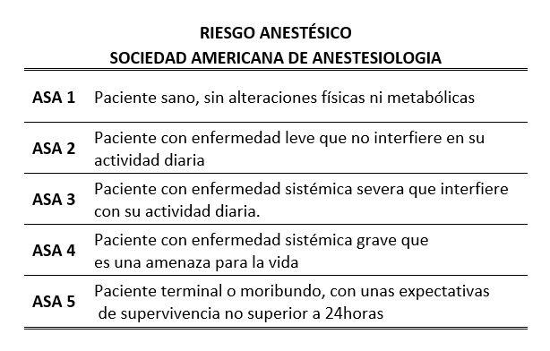 Riesgo anestésico según escala de la American Society of Anesthesiology (ASA)